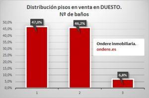 Pisos en venta en Deusto según nº de baños