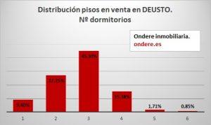 Distribucion pisos en venta en Deusto por Nº de dormitorios