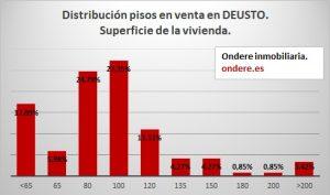 Distribucion pisos venta en Deusto por suoerficie de la vivienda