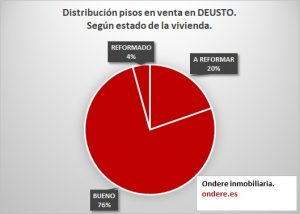 Estado de la vivienda en pisos en venta en Deusto.