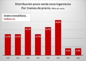 distribucion de pisos en venta zona ingenieros por tramo de precio