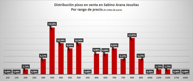 Grafico precio pisos en Jesuitas