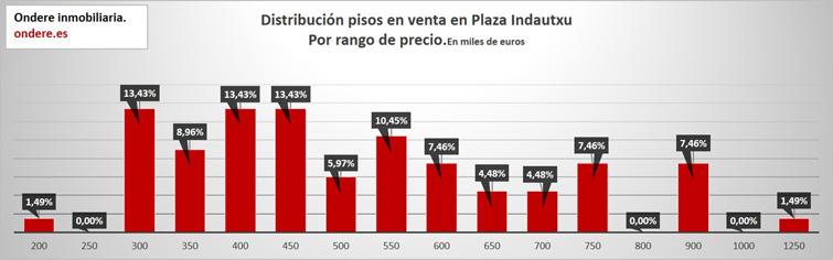 Análisis precio plaza indautxu