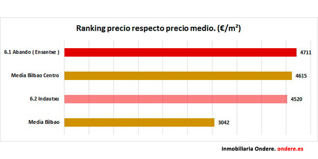Ranking precio pisos Basurto, Bilbao.Ondere Inmobiliaria
