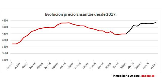 Evolución precio vivienda ensantxe Bilbao. Ondere inmobiliaria.